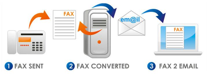 Centralino Cloud Fax Server