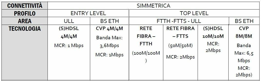 centralino cloud connettività simmetrica